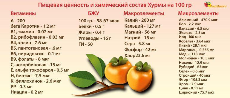 Польза, калорийность, состав хурмы
