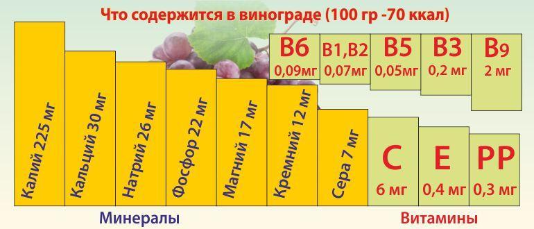 Что содержится в винограде