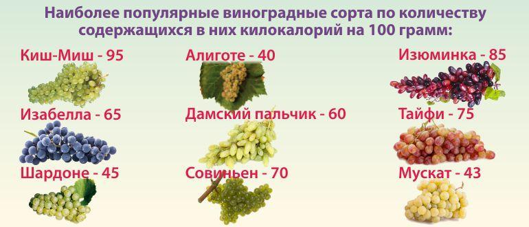 Чем полезен виноград для организма, сколько в нём калорий