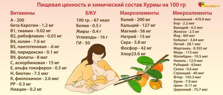 можно ли хурму кормящей маме